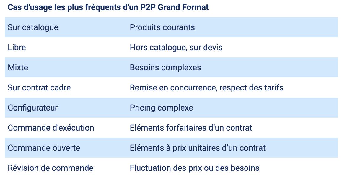 Cas d'usage les plus fréquents d'un P2P Grand Format